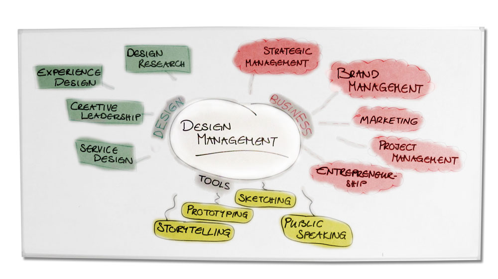What is design management dm9 design management for What is a design firm