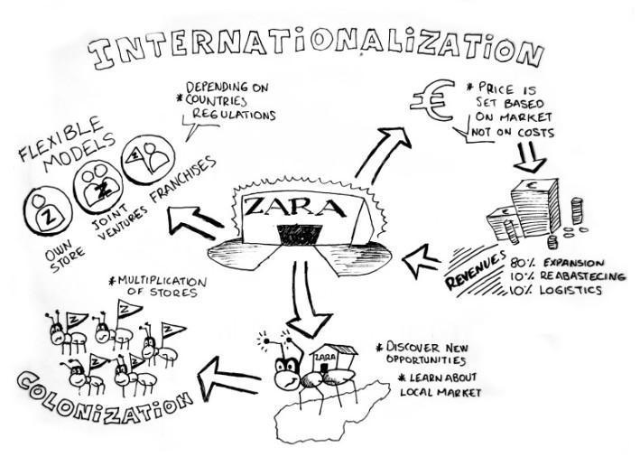 Zara - Internazionalization